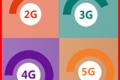 GLI STANDARD DI TELEFONIA MOBILE 1G - 2G - 3G - 4G - 5G