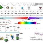 Lo spettro a radiofrequenze tra 0 e 100 GHz per i sistemi radiomobili di quinta generazione, 5G – microonde e onde millimetriche – CorCom